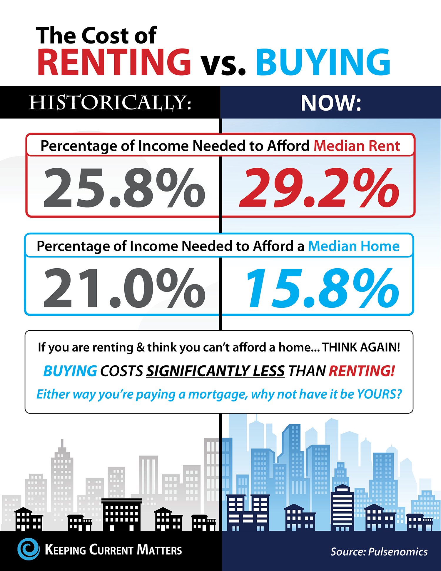 Cost Of Renting vs. Buying A Home